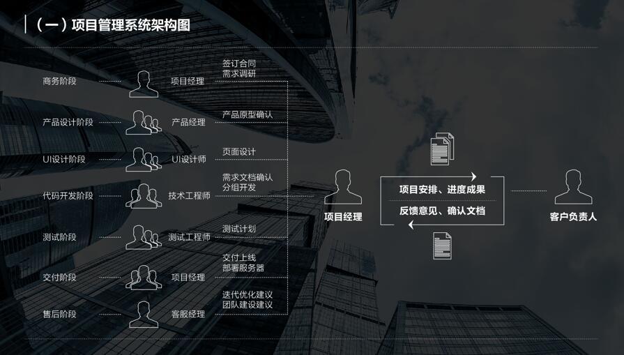 APP开发项目管理系统架构图